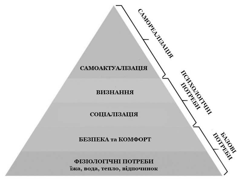 Що таке Піраміда Маслоу - простими словами